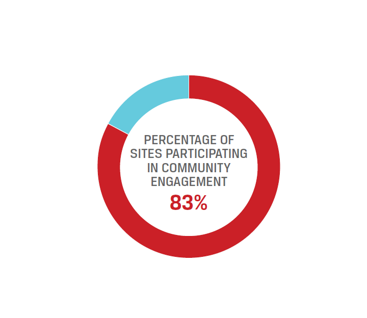 Progress Chart_Community Engagement