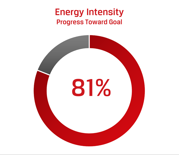 Energy Intensity