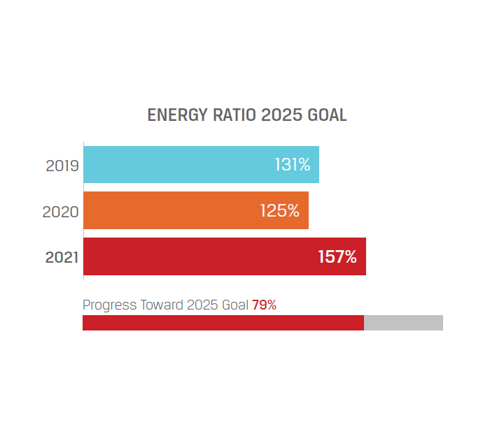 Energy Production Ratio